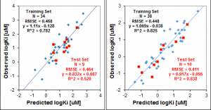 admet predictor models validation