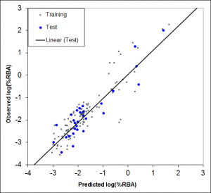 ADMET Predictor 2D TOX_AR Model Validation