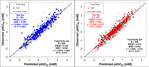 ADMET Predictor 2D and 3D TOX_ATTP Model Validation