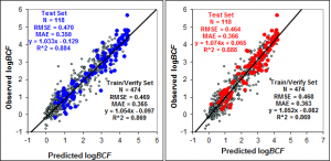 ADMET Predictor 2D and 3D TOX_BCF Model Validation
