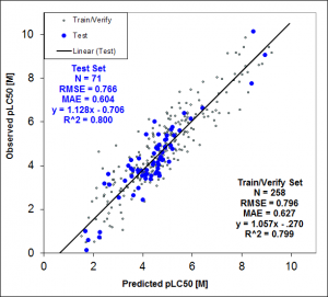 Observed pLC50 vs. 2D TOX_DM model predictions.