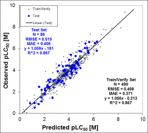 ADMET Predictor 2D and 3D TOX_FHM Model Validation