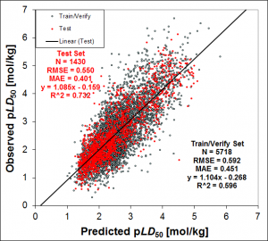 ADMET Predictor 3D TOX_RAT Model Validation